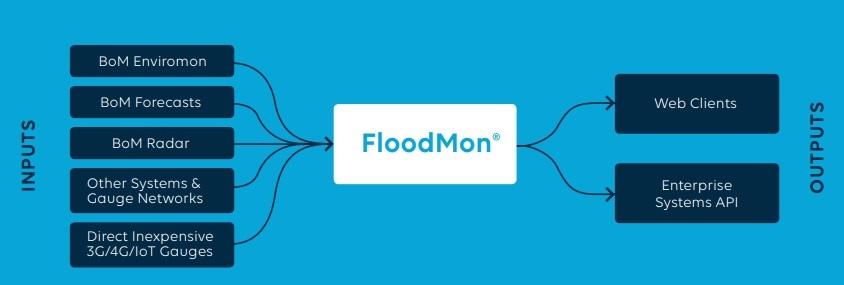 FloodMon Architecture
